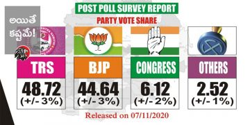 Dubbaka Post Poll Survey Result