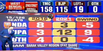 West Bengal tmc Tamilnadu dmk in power exit polls survy